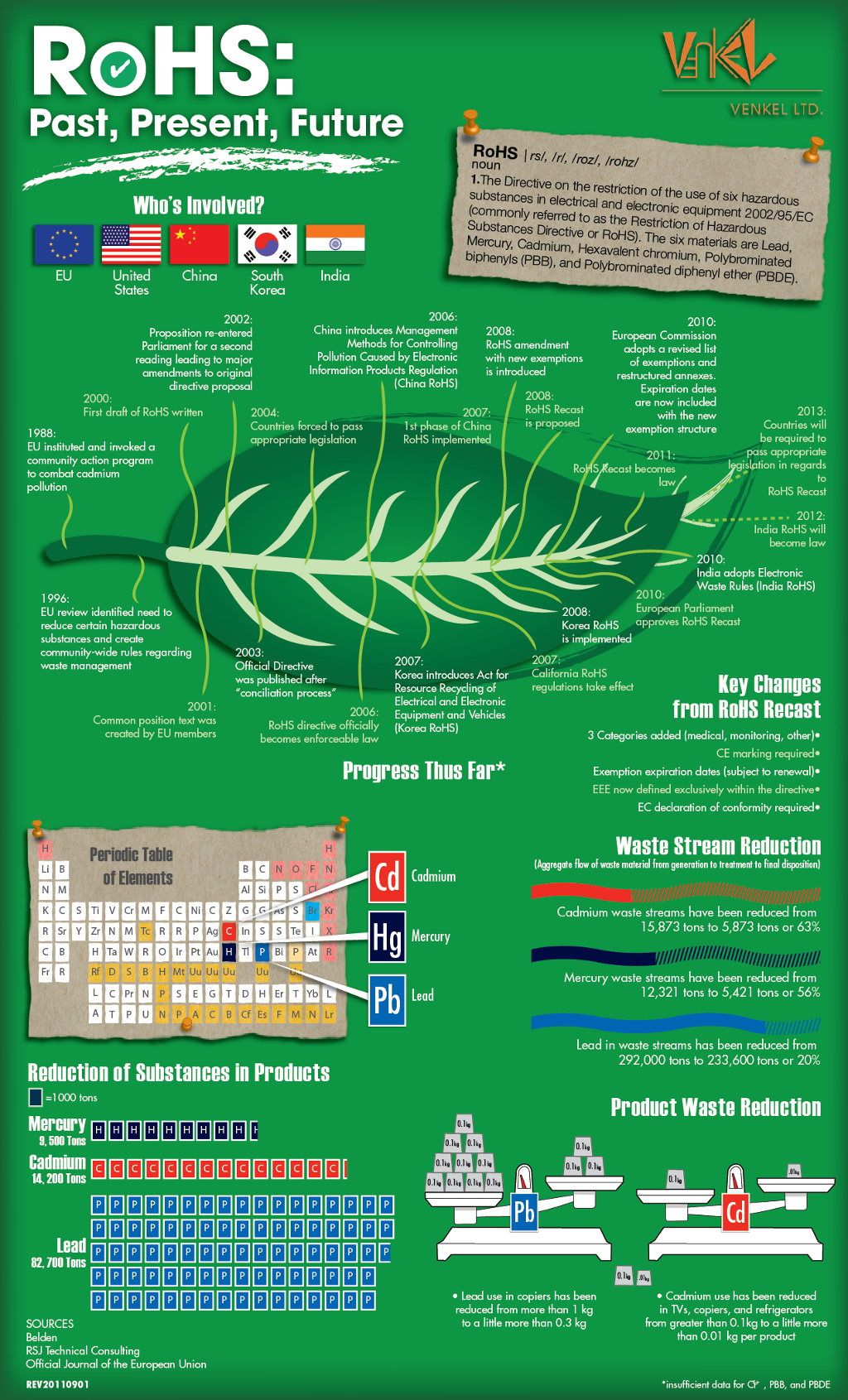 RoHS Infographic